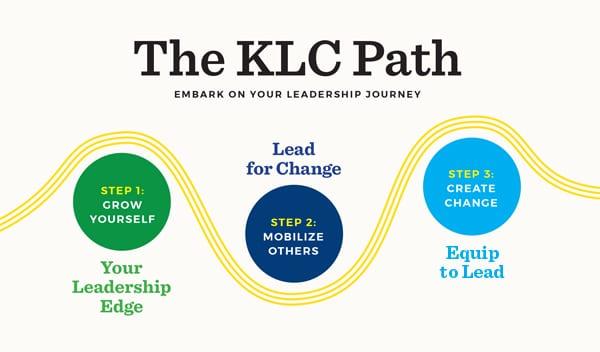 KLC Path to Leadership