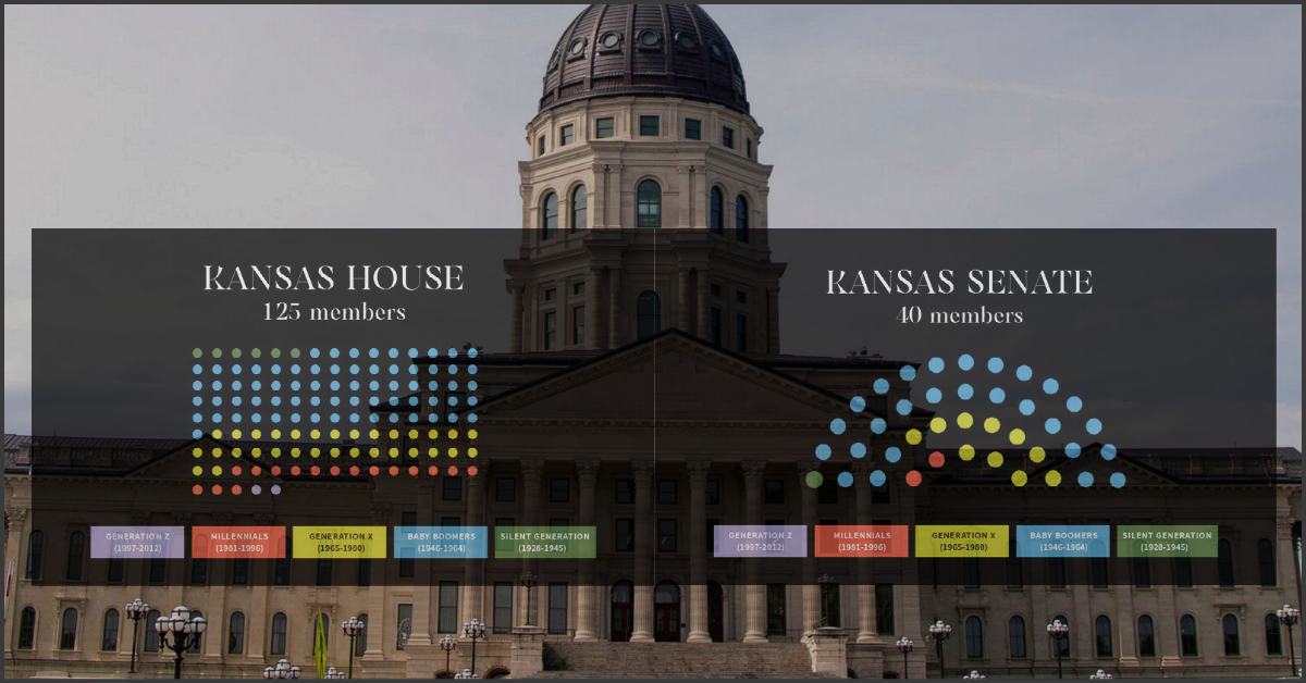 Kansas State Capitol with graphic of House and Senate members by generation